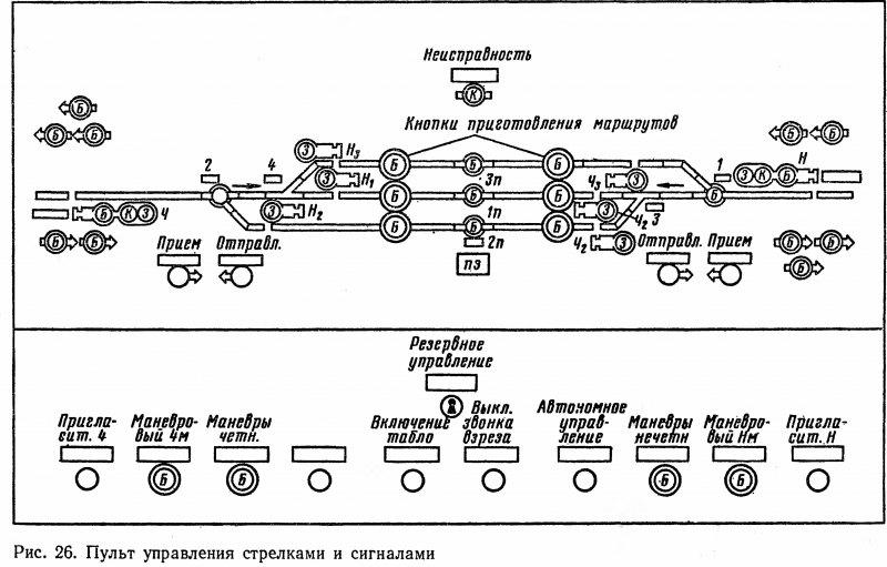Пульт с маршрутным управлением